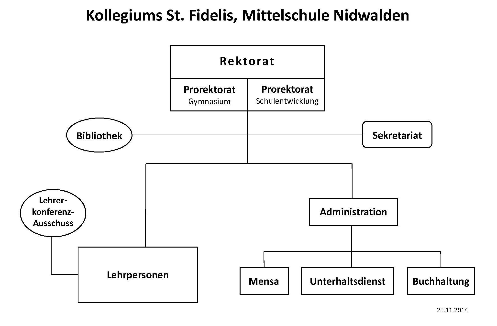 Organigramm des Kollegiums